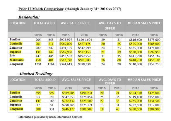 Year-to-Date Comparison | Boulder/Denver Real Estate Market Update